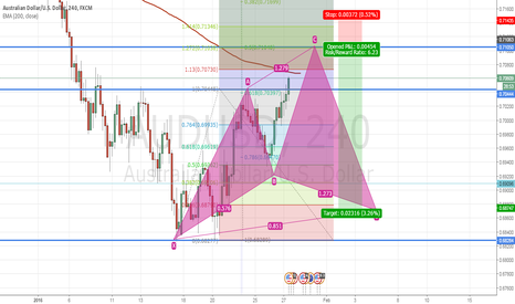 AUDUSD: AUDUSD for Cyper pattern