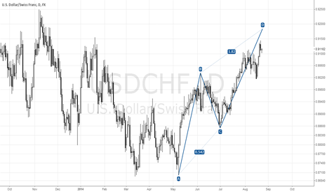 USDCHF: USDCHF! DAILY! PERFECT ABCD!