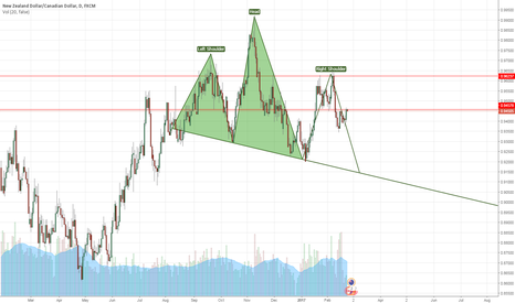 NZDCAD: Possible Head and Shoulders Pattern Forming NZDCAD