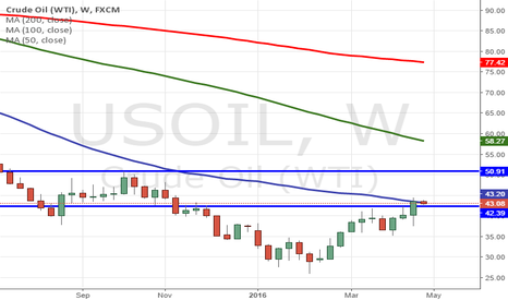 USOIL: Crude buy in dips