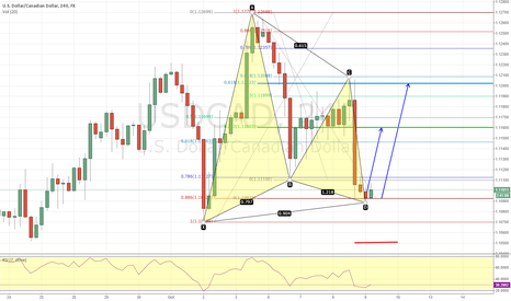 USDCAD: USDCAD Bullish Gartley completion - ready for the taking