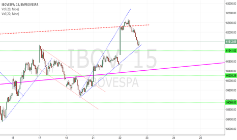 IBOV: IBOV - Open Triangle Pattern
