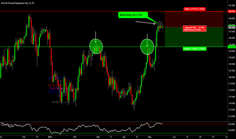 GBPJPY: GBPJPY: Price Action Short, When Will The Bulls Give In?