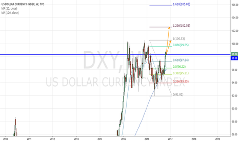 DXY: US Dollar (DXY) future prediction