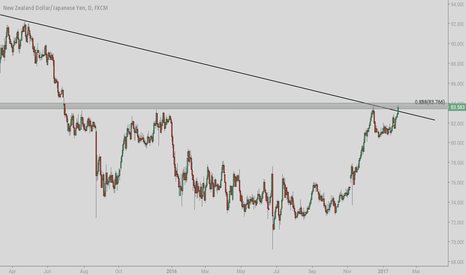NZDJPY: NZDJPY through the weekly trend line