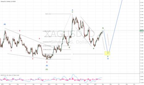 XAGUSD: Silver still in downtrend
