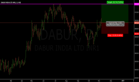 DABUR: Dabur - Buy set up