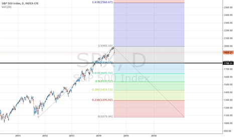 SPX: Dont Look !!! Its Ugly