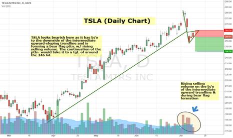 TSLA: TSLA looks bearish here w/ possible bear flag pttn.
