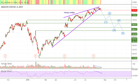 AMZN: Amazon: another rising wedge