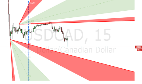 USDCAD: USDCAD Intraday Price Levels for Trades on 06/06/16 Monday