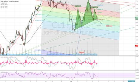 CL1!: Crude oil HS