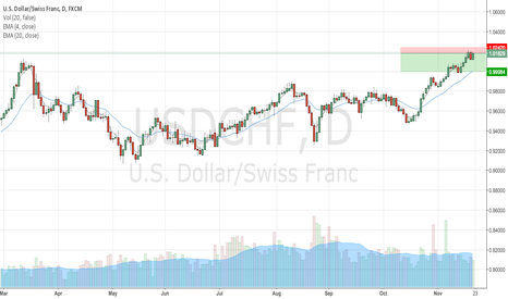 USDCHF: Hitting Former Highs Before Drop