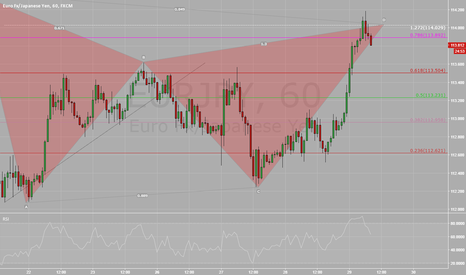 EURJPY: Dont miss it !