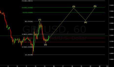 GBPUSD: GBP/USD (((FORECAST))) ELITE WAVE