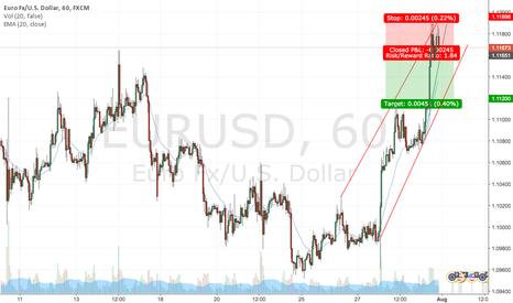 EURUSD: Bull Wedge triggered short signal