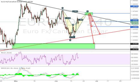 EURCAD:  Anything is possible