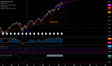 SPY: SPY weekly still holding