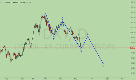 DXY: DXY, wave 4 coming soon?