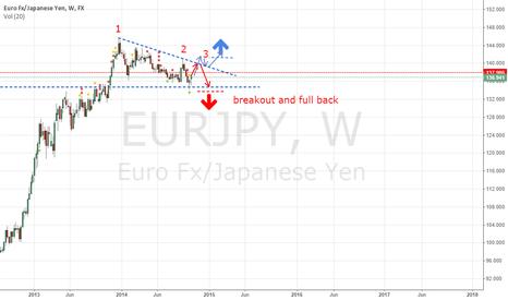 EURJPY: eurjpy triangel formation