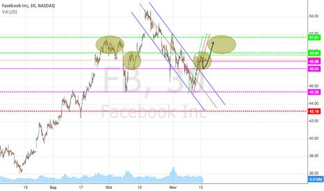 FB: Chart update