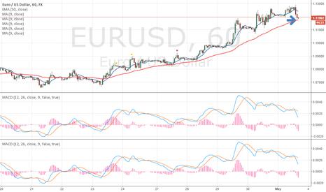 EURUSD: EU short term trend change?