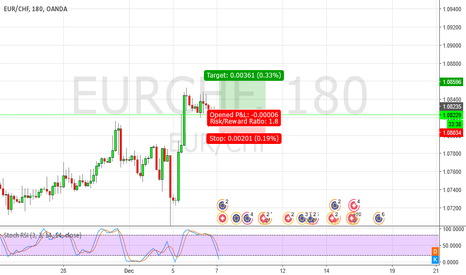 EURCHF: EURCHF Looks long again.