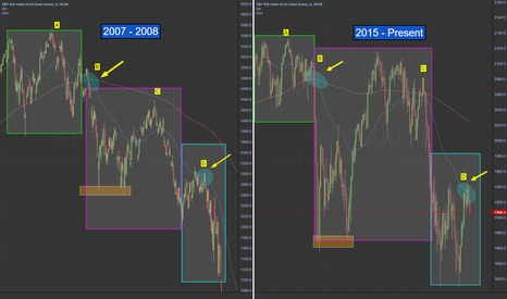 SPX500: Just one of Many similar pattern formations from the 07/08 GFC