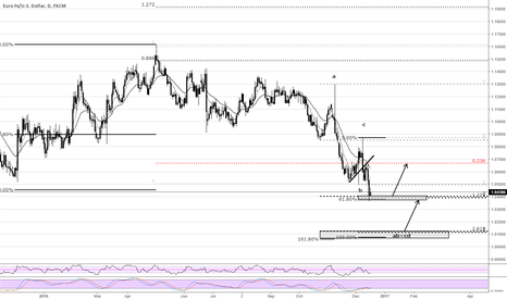 EURUSD: EURUSD Projections
