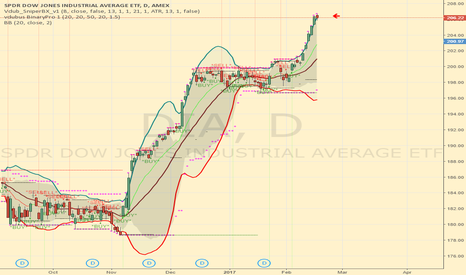 DIA: Overbought, odds favor short trades Today!