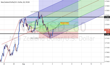 NZDUSD: Quick Scalp for NZDUSD