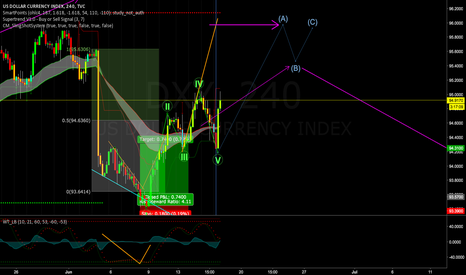 DXY: DXY Dollar Index on 4h Chart