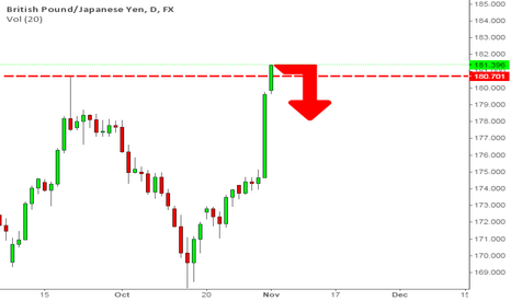 GBPJPY: There's a hope that GBPJPY will turn around and drop