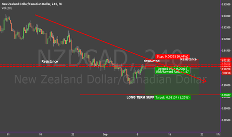 NZDCAD: SIMPLE BREAK N RETEST PATTERN