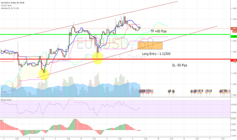 EURUSD: EUR/USD - Long Entry 1.12300