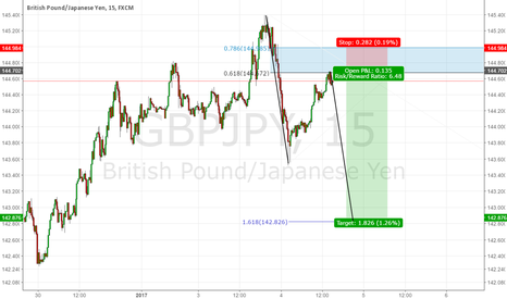 GBPJPY: GBPJPY: Harmonic Move 6:1 RR?!