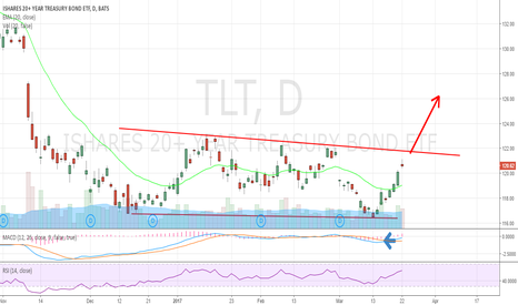 TLT: Break out is around the corner