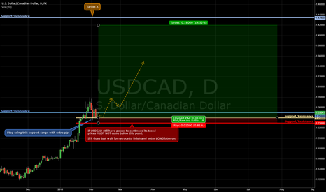 USDCAD: Shoot for the moon. Even if  missd, still be land among the star