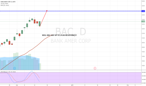 BAC: WILL BAC GAP UP TO 24.00 RESISTANCE?