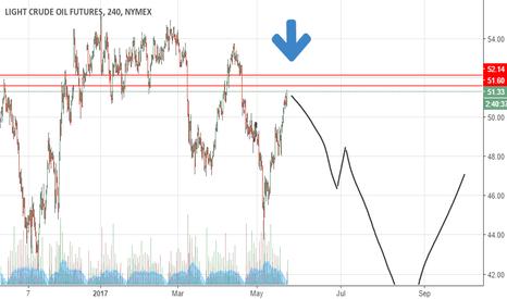 CL1!: Oil Sells Off Tomorrow.