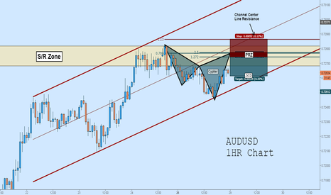 AUDUSD: AUDUSD Short: Cypher Inside of Channel