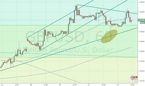 GBPUSD: A look at GBPUSD ahead of US GDP release