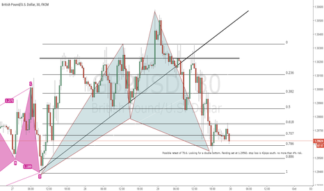GBPUSD: GBPUSD Cypher *UPDATED* Possible trade