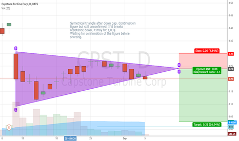 CPST: CPST Symetrical triangle downtrend continuation