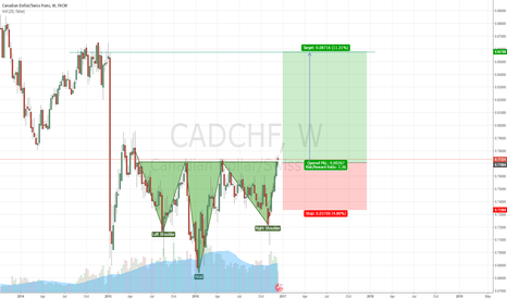 CADCHF: long swing trade on cadchf