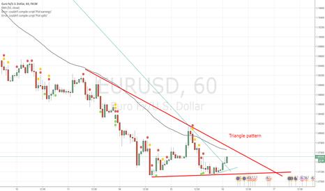 EURUSD: We have here triangle pattern on EURUSD