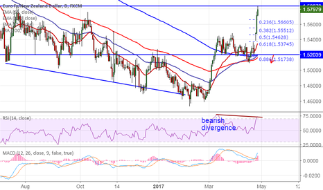 EURNZD: EUR/NZD faces horizontal resistance at 1.5850, sell on rallies