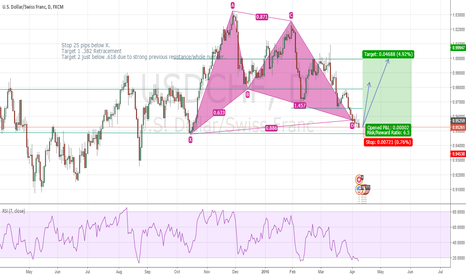 USDCHF: USDCHF Bullish Gartley Completion