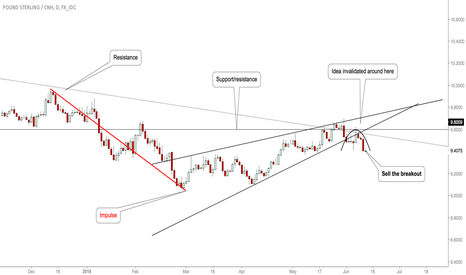GBPCNH: #GBPCNH: Opportunity to Short!