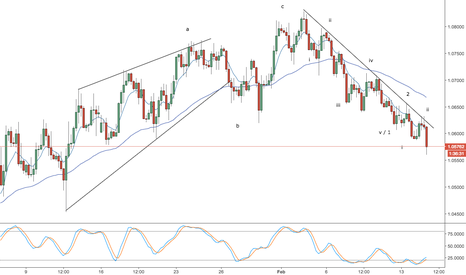 EURUSD: eur/usd - live trading - possible third wave